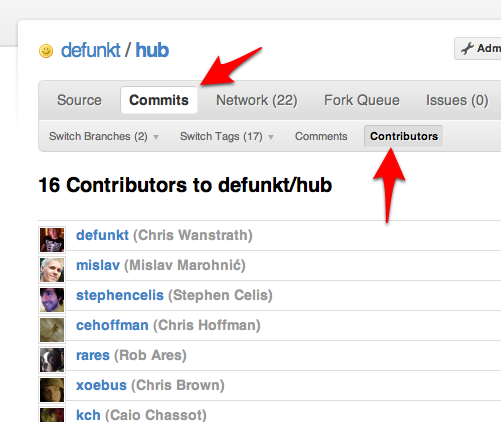 Contributors to defunkt/hub