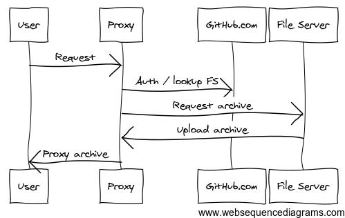 Nodeload2: Downloads Reloaded - The GitHub Blog