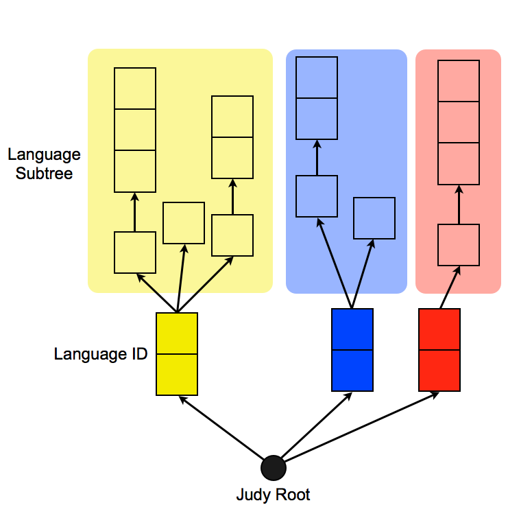 Judy Array Structure