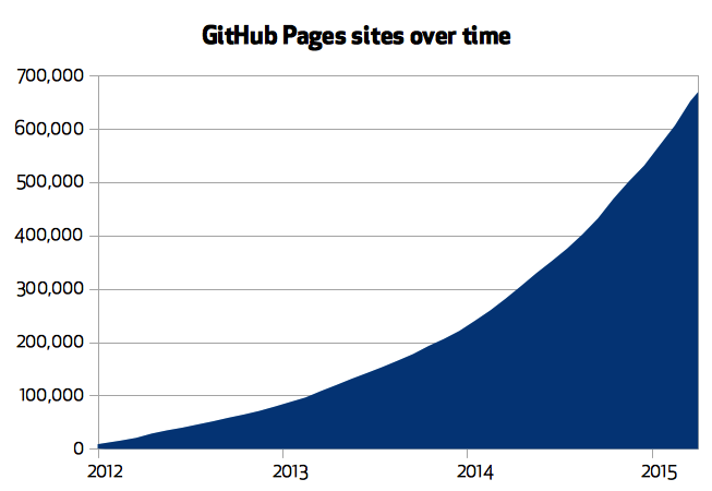 GitHub Pages sites over time