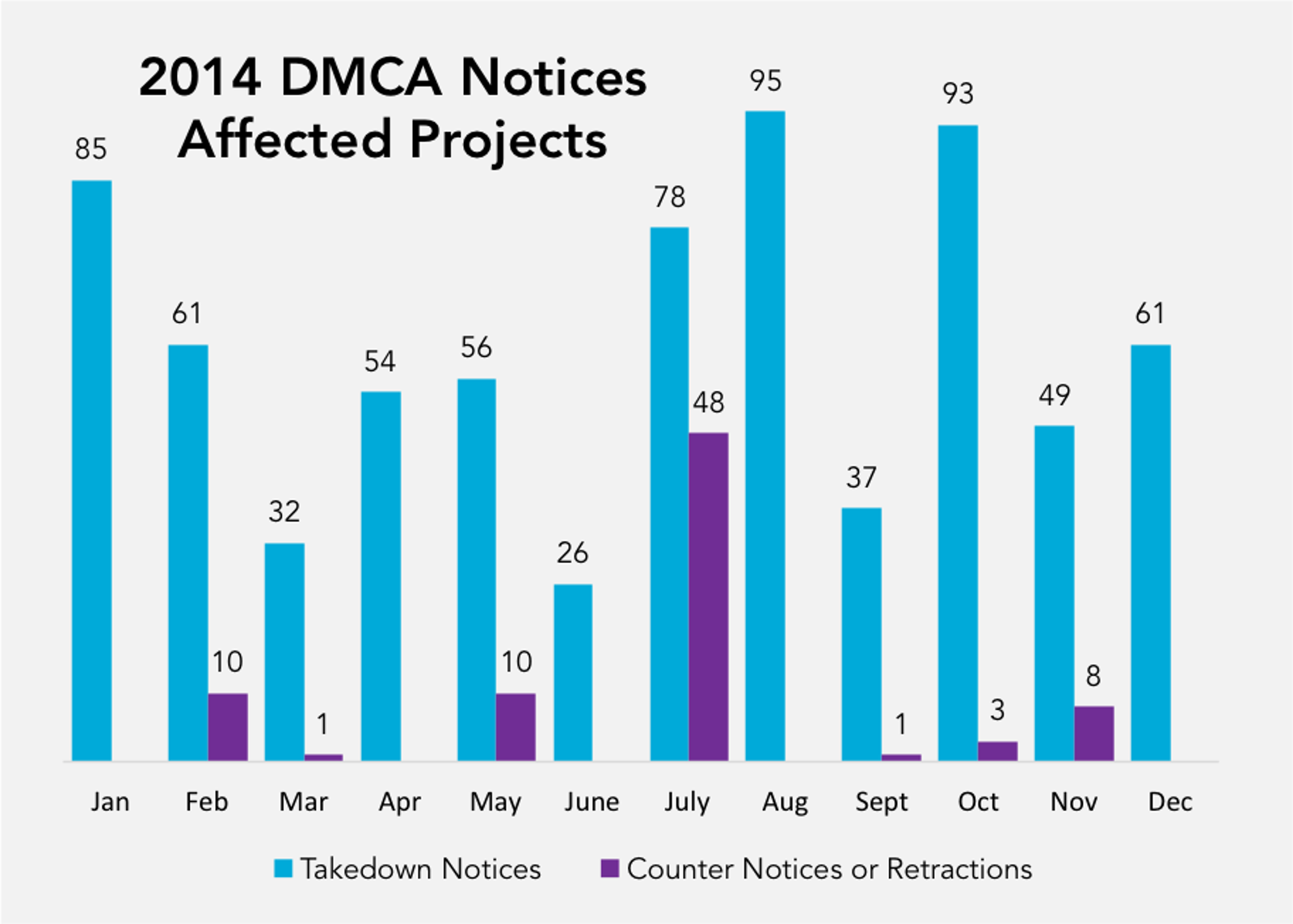 Total Number of Projects Affected by DMCA Notices, Counter Notices and Retractions by Month