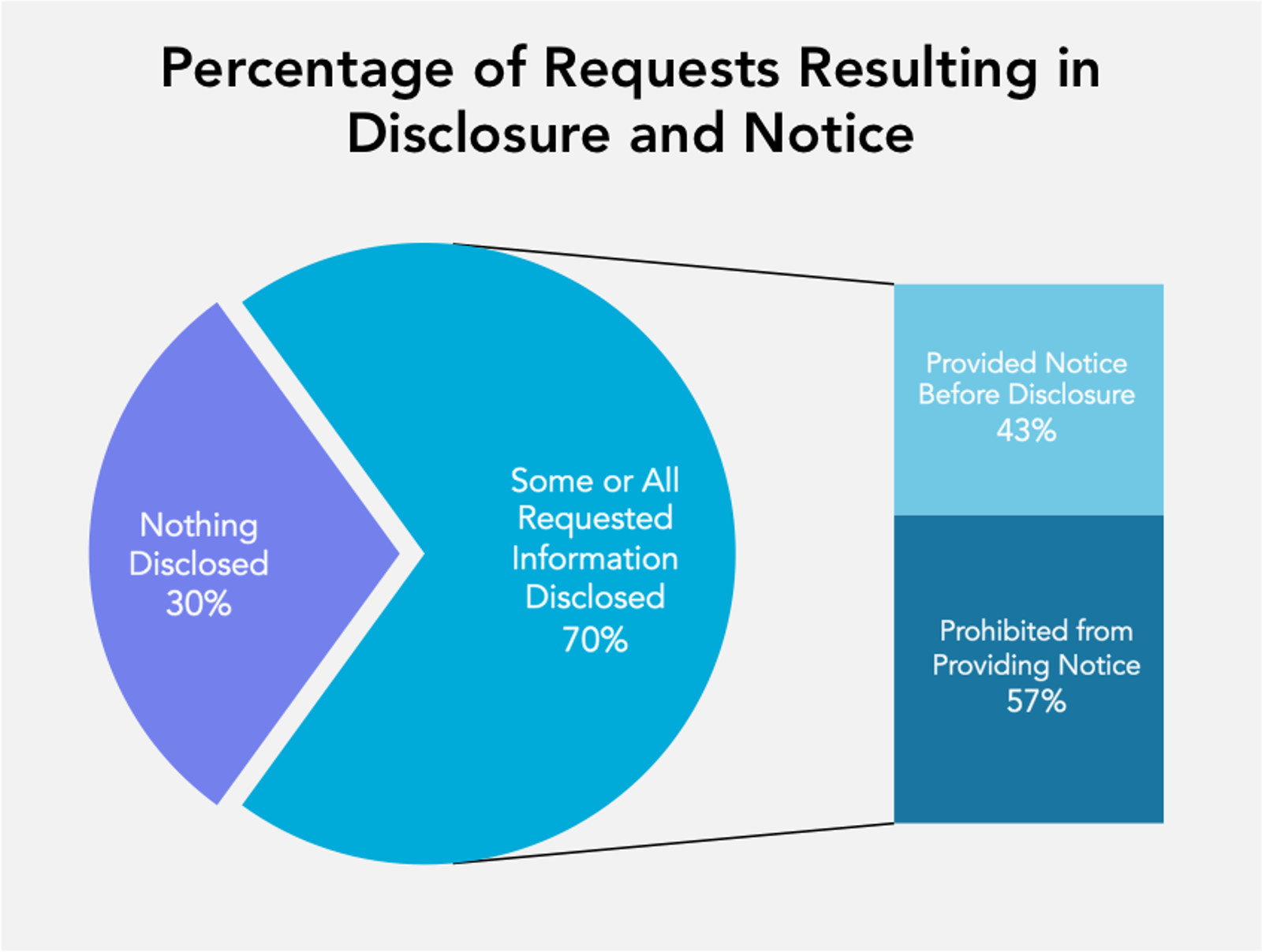 Percentage of Requests Resulting in Disclosure and Notice.   Nothing Disclosed: 30%.   Some or All Requested Information Disclosed: 70%.   Looking only at the cases where information was disclosed:   Provided Notice Before Disclosure: 43%.   Prohibited from Providing Notice: 57%.