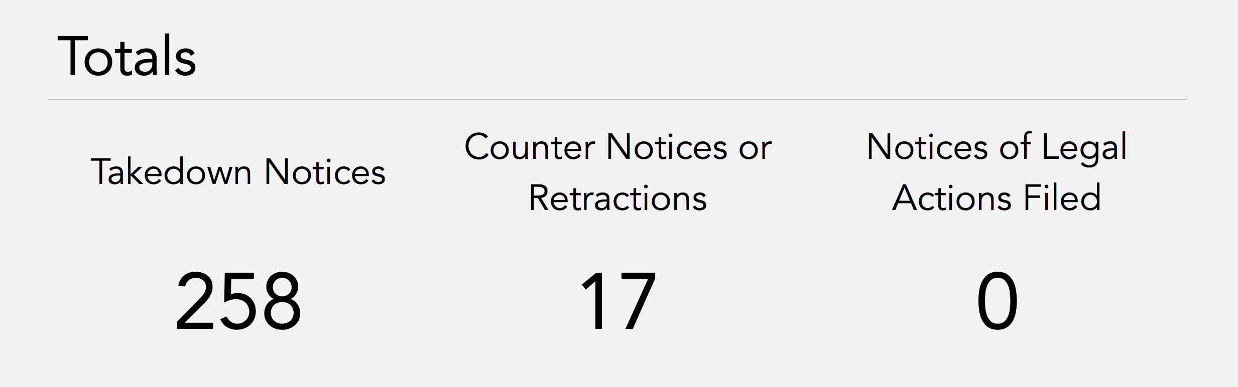 DMCA Totals.   Takedown Notices: 258.   Counter Notices or Retractions: 17.   Notices of Legal Actions Filed: 0