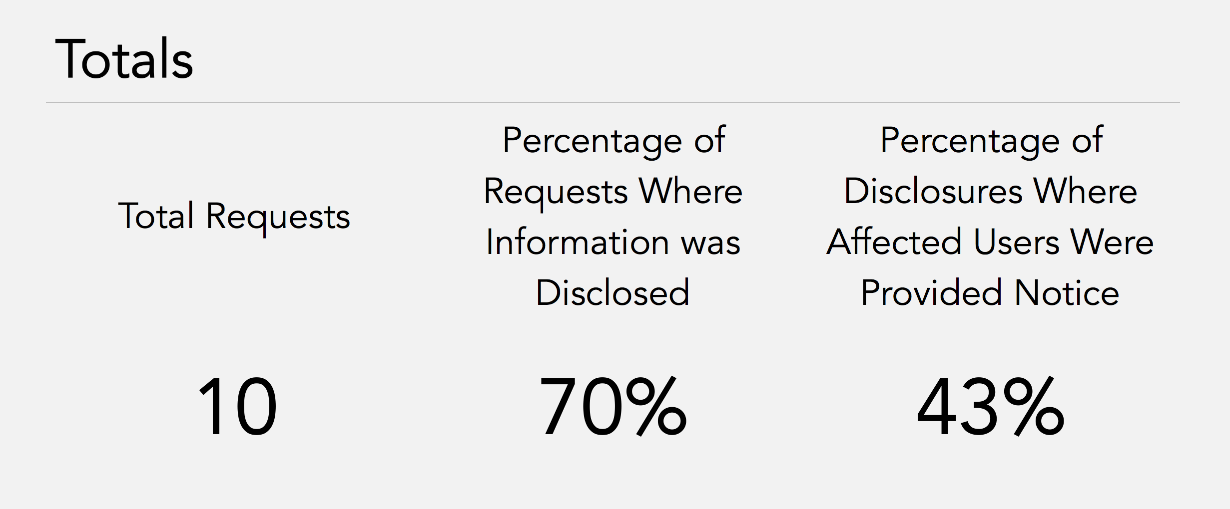 Information Request Totals.   Total Requests: 10.   Percentage of Requests Where Information Was Disclosed: 70%.   Percentage of Disclosures Where Affected Users Were Provided Notice: 43%.