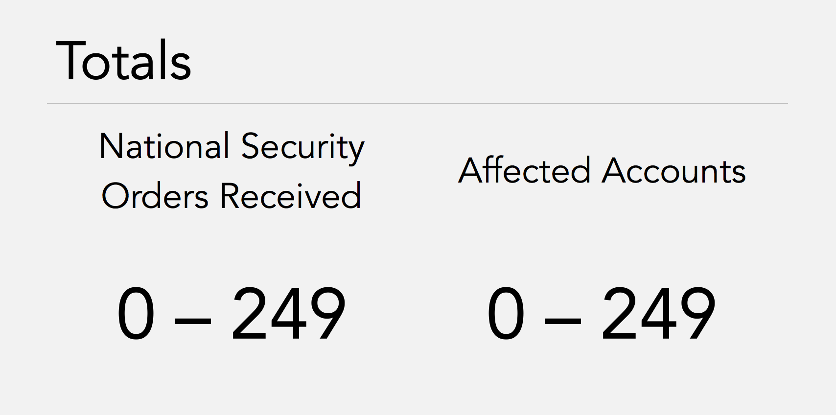 Total National Security Orders Received: 0 to 249.   Total Number of Accounts Affected: 0 to 249.
