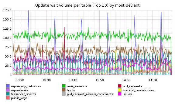 top 10 most deviant update queries