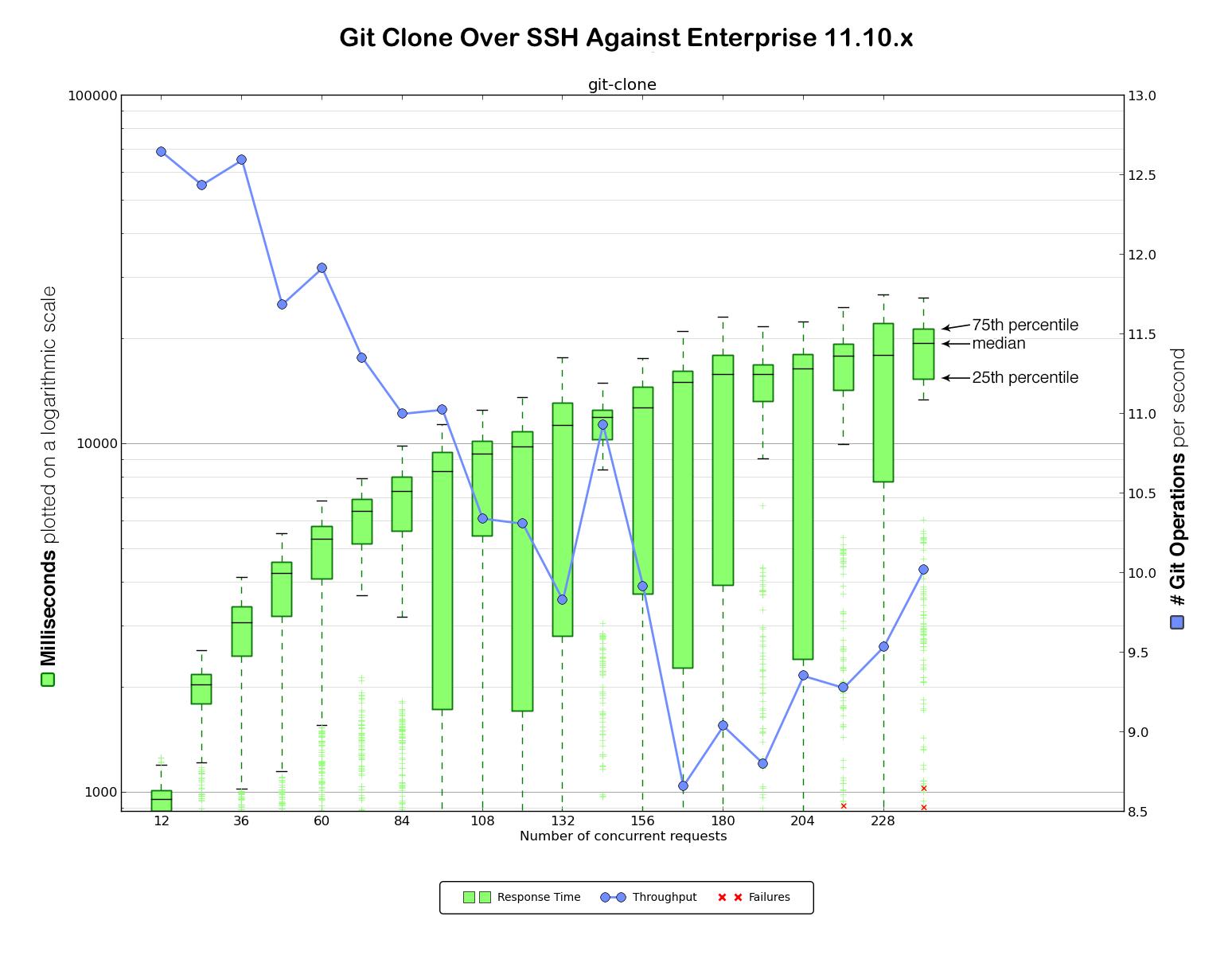 git clone over SSH against Enterprise 1
