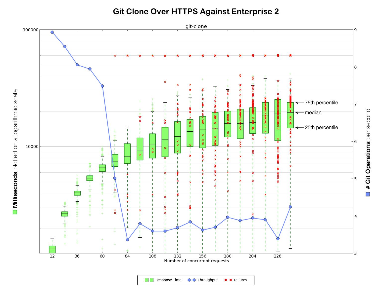 git clone over HTTPS against Enterprise 2