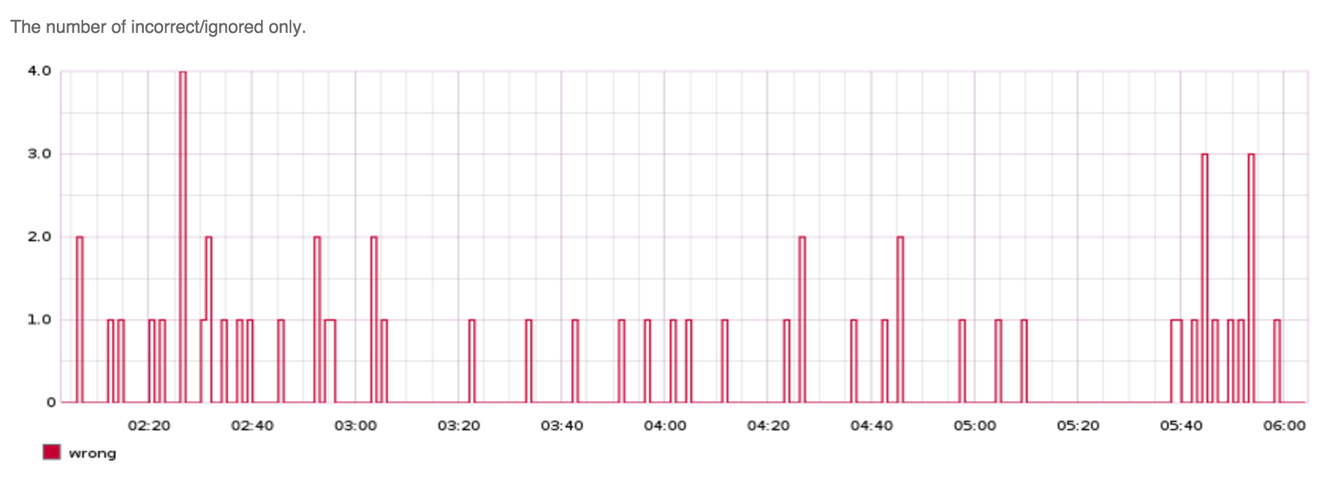 Initial deploy graph - Errors