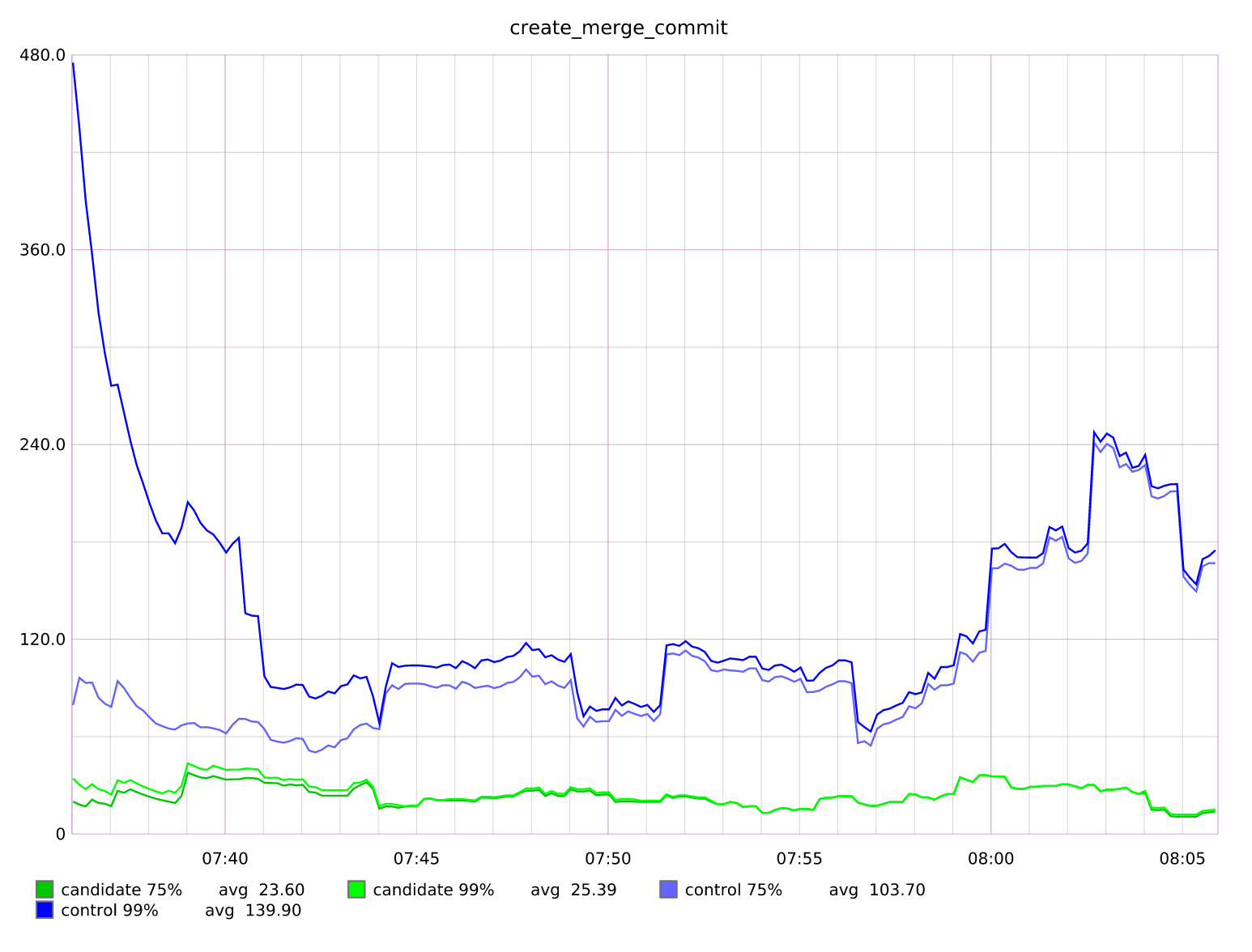 Initial deploy graph - Performance