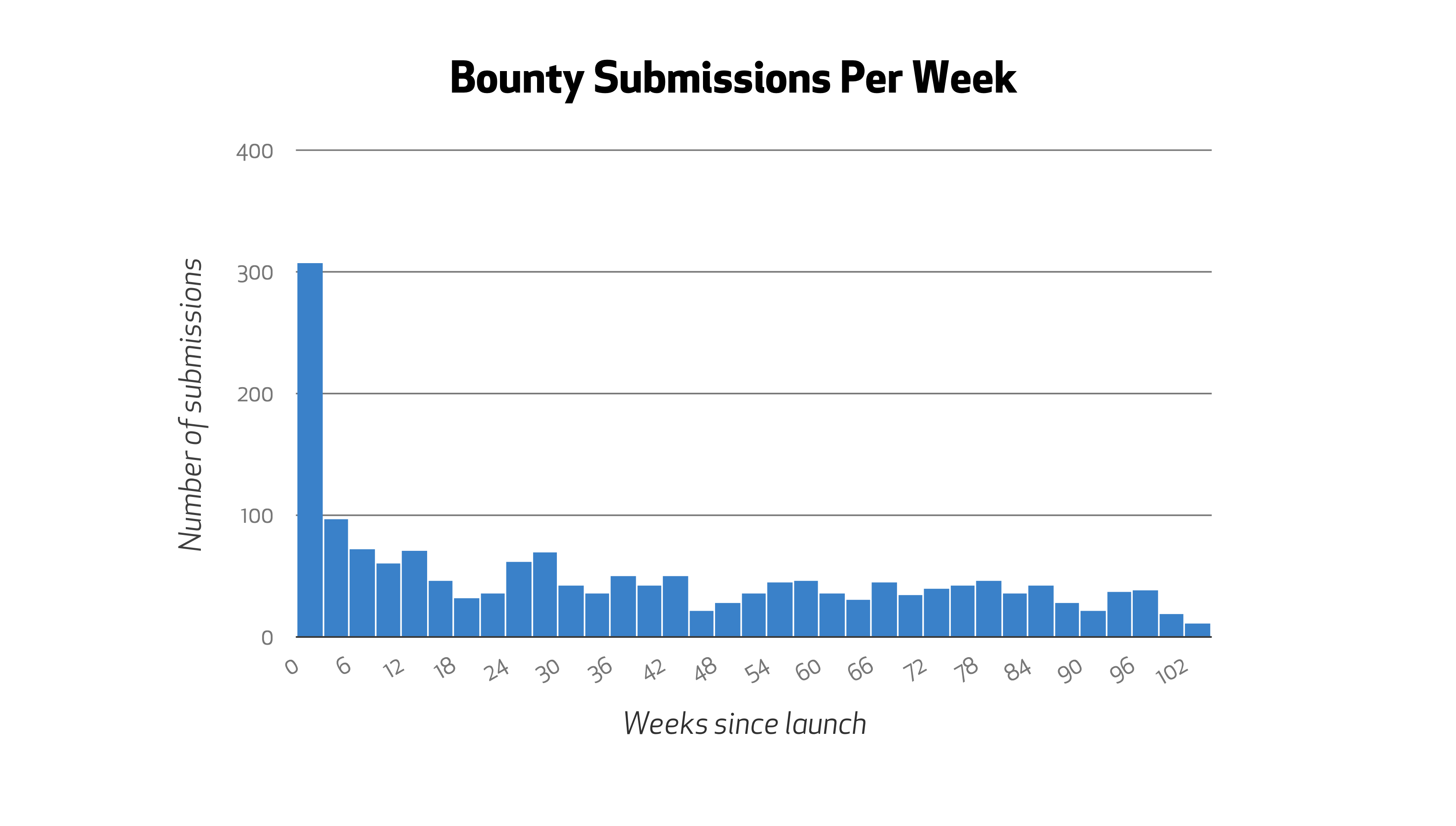 Bounty Submissions Per Week
