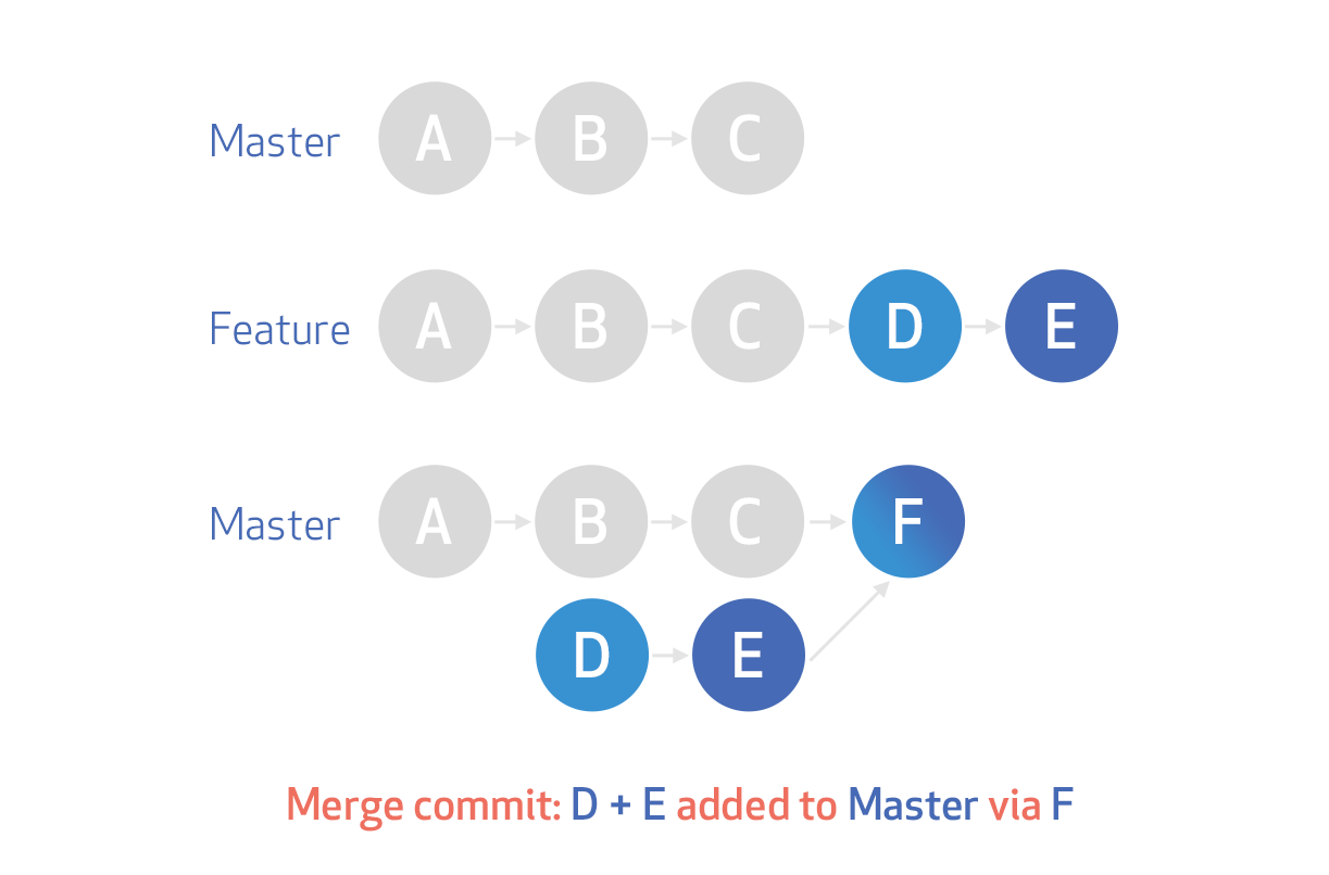 Merge commits create accurate, but more complex history
