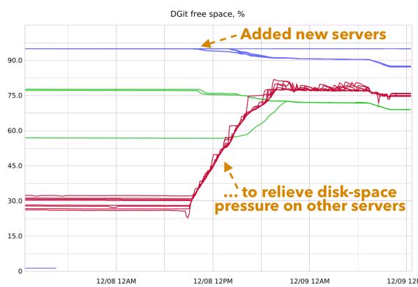 disk balancing graph