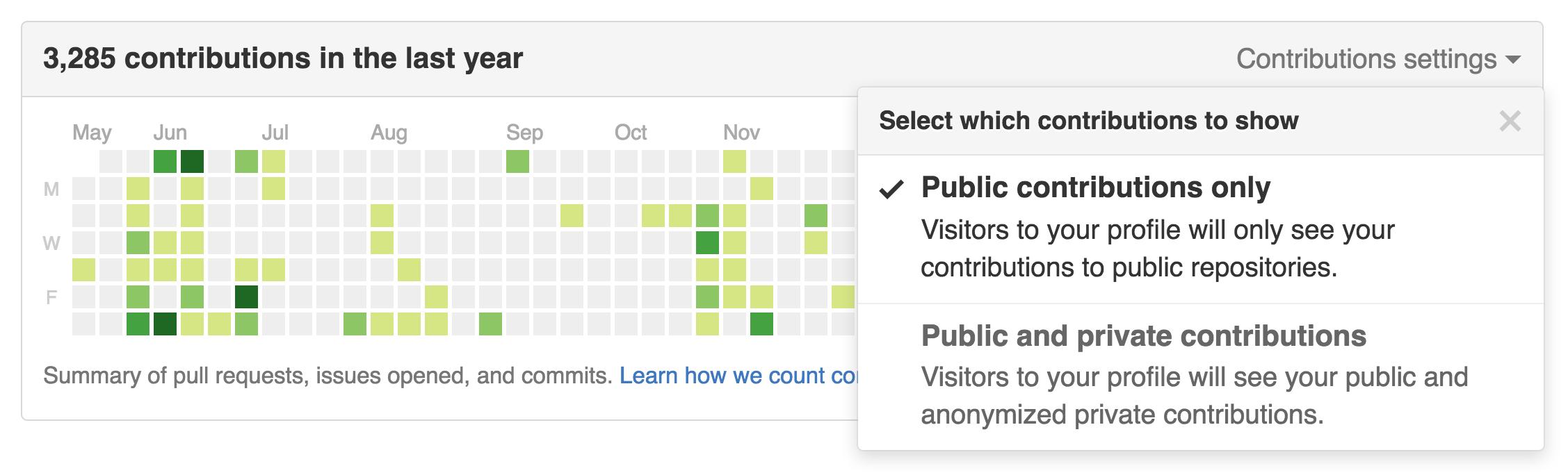 GitHub contribution graph settings