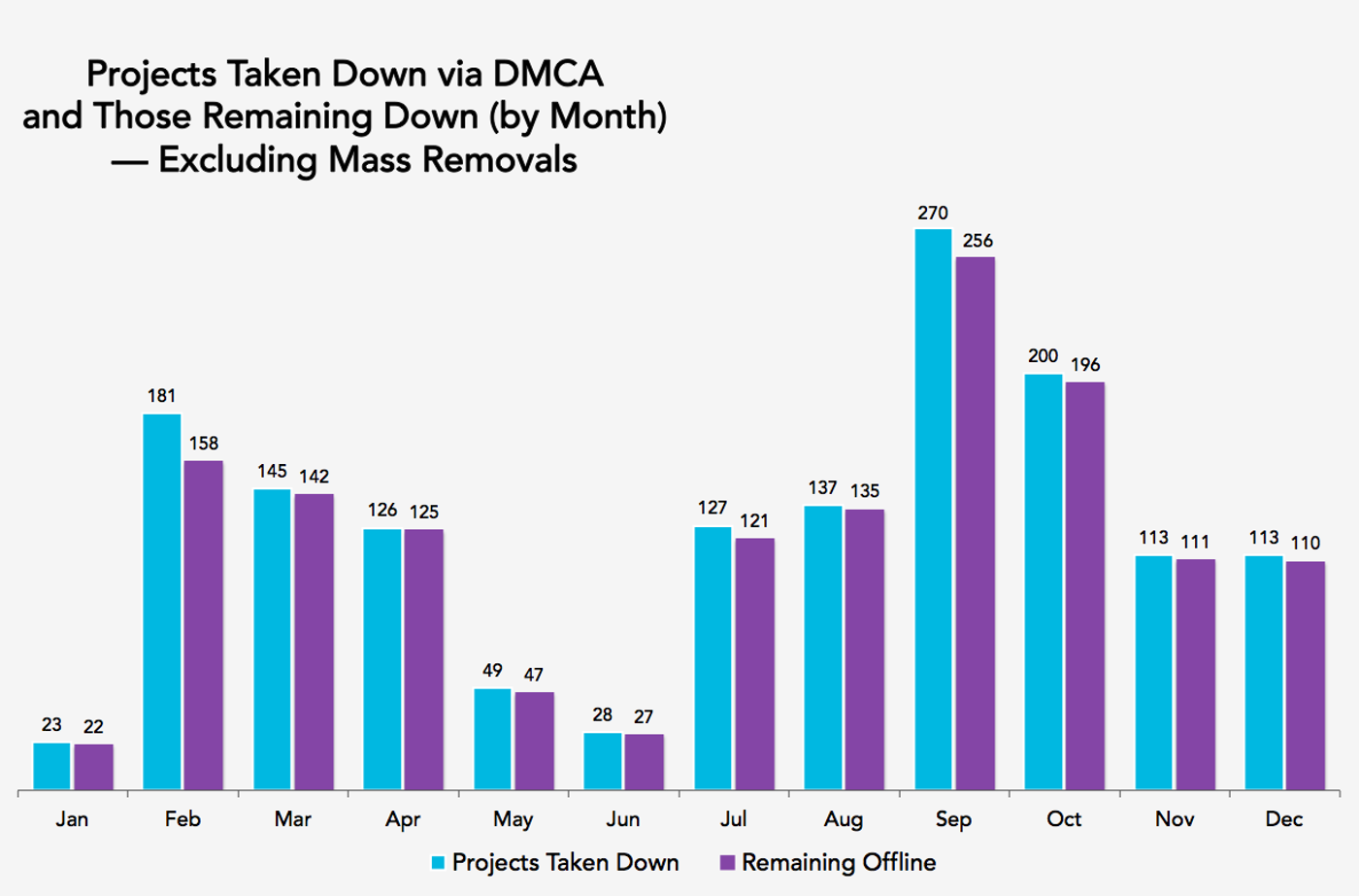 Projects Taken Down, Excluding Mass Removals - Bar Graph