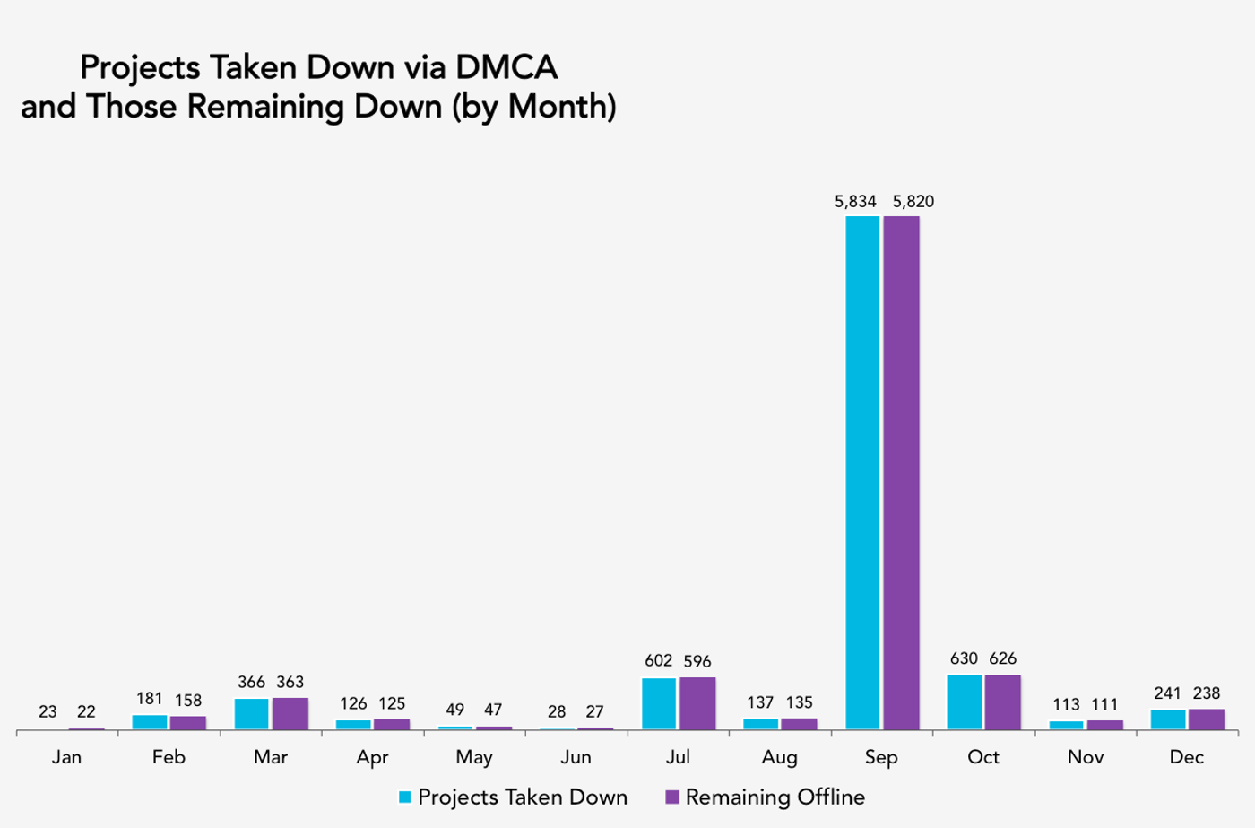 Projects Taken Down - Bar Graph
