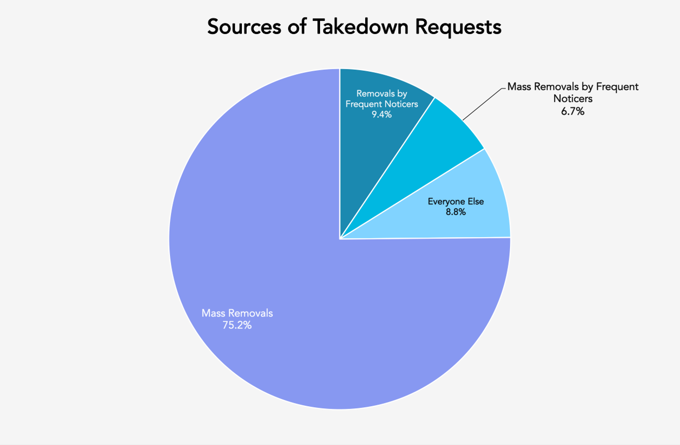 Sources of DMCA Takedowns