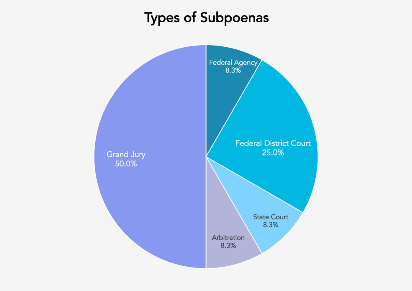 Types of Subpoenas