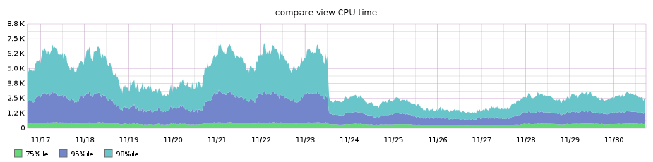 compare page performance after progressive diff