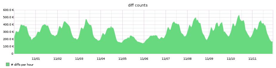 total diff runs per hour
