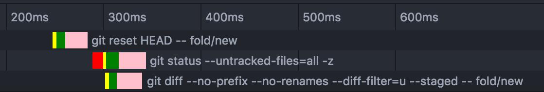 IPC adds a couple dozen seconds of overhead to Git calls