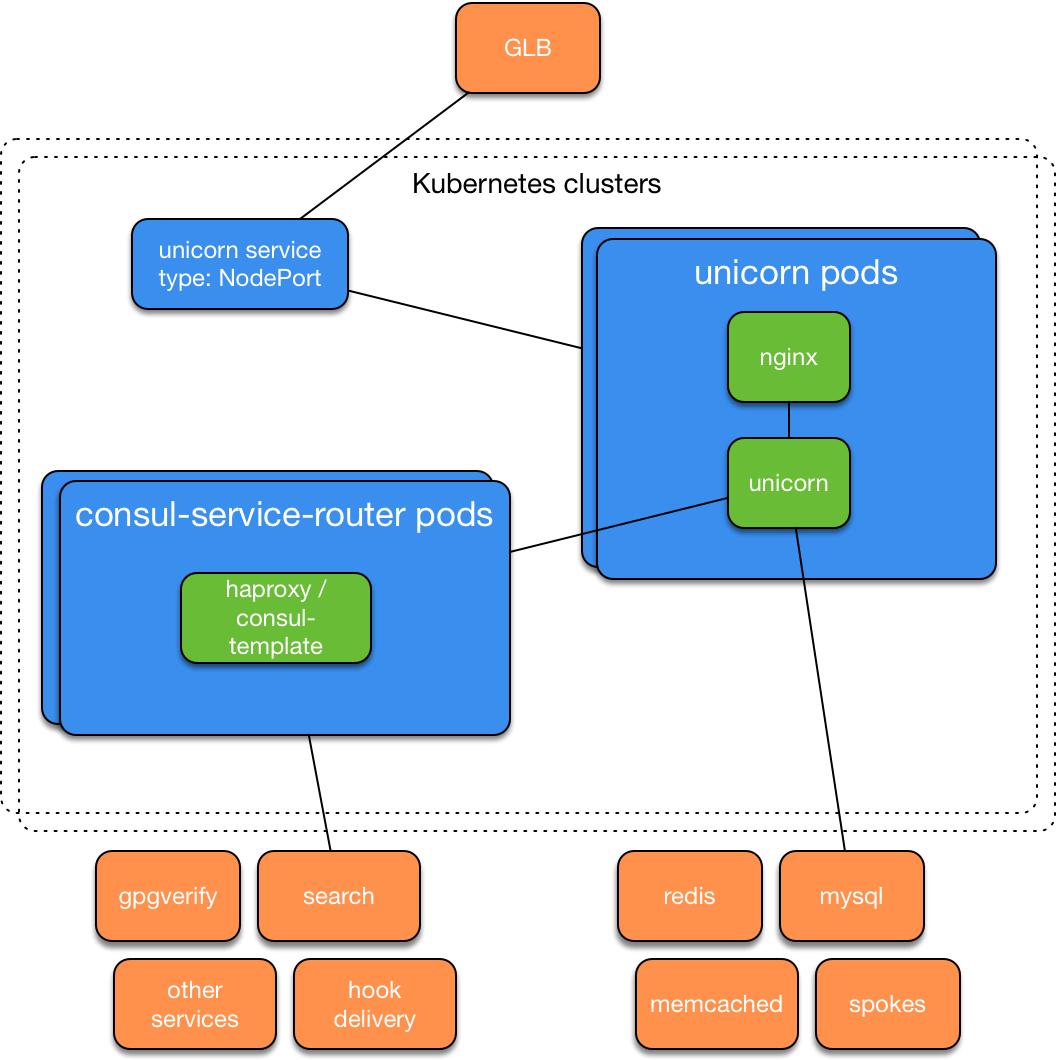 Kubernetes unicorn service design