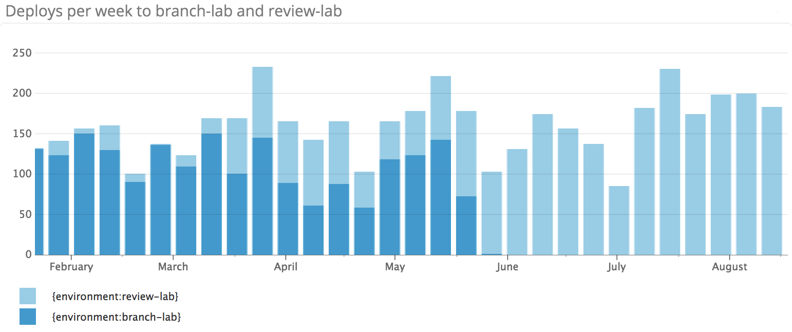 Deploys per day to branch lab and review lab
