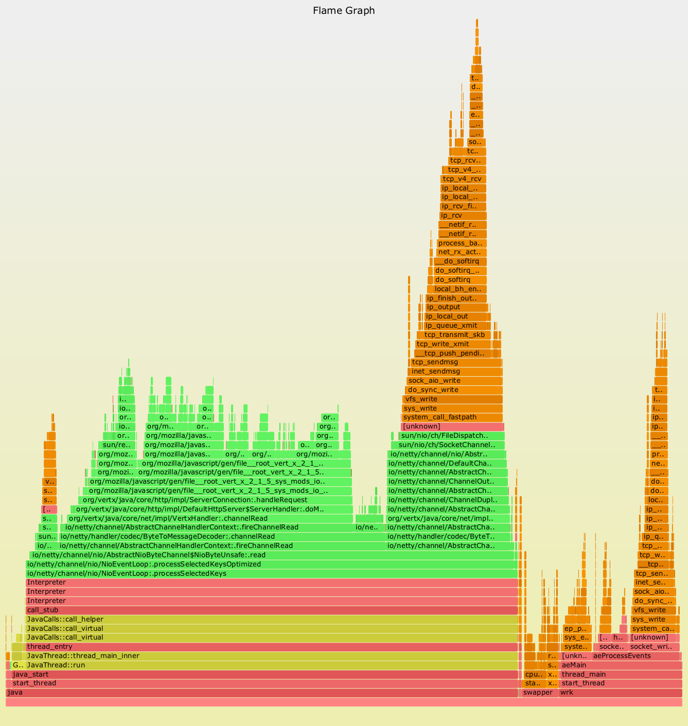 Mixed-mode FlameGraph spanning kernel and user code