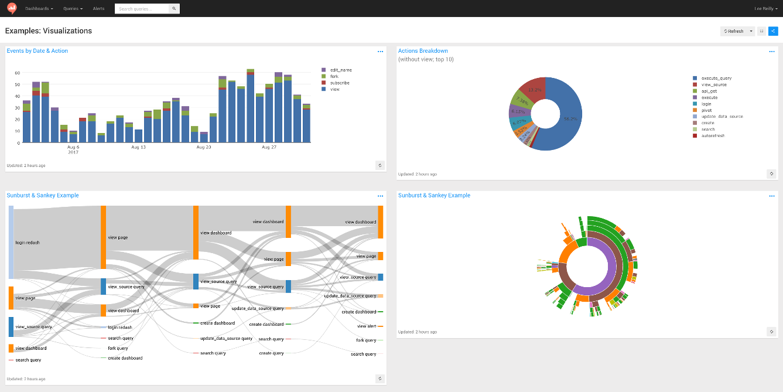 Example Redash data visualizations on