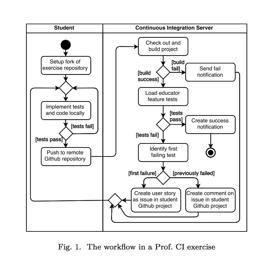 workflow of Professor CI