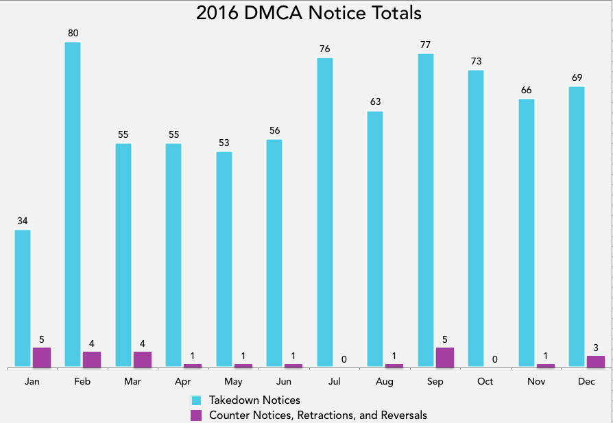 DMCA Takedown Totals by Month
