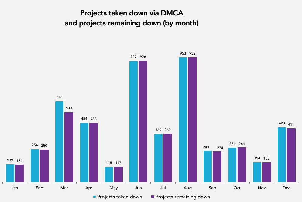 DMCA Projects Taken Down and Remaining Down by Month