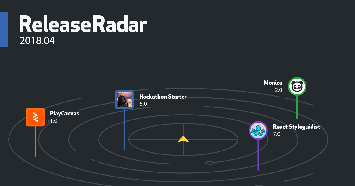 Release Radar April 2018 Edition