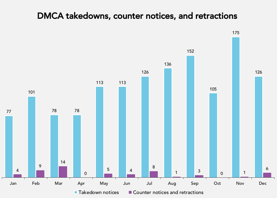 dmca-monthly-takedowns-counter-retract-2017