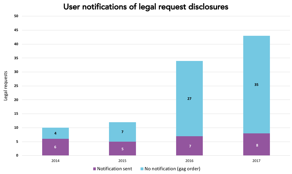 user-notifications-legal-requests-2017