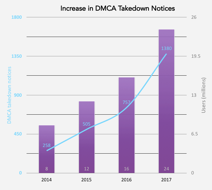 increase-dmca-takedowns-2017