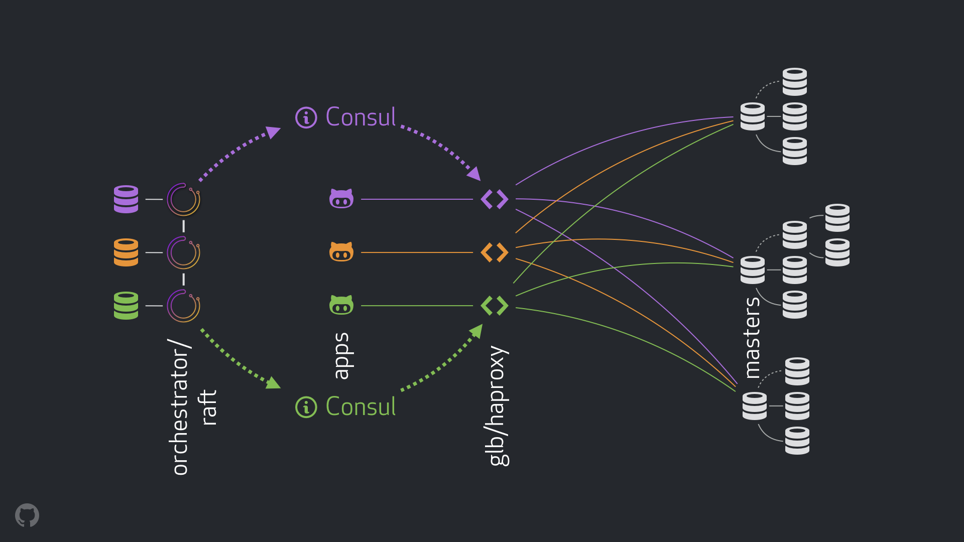 MySQL HA solution at GitHub