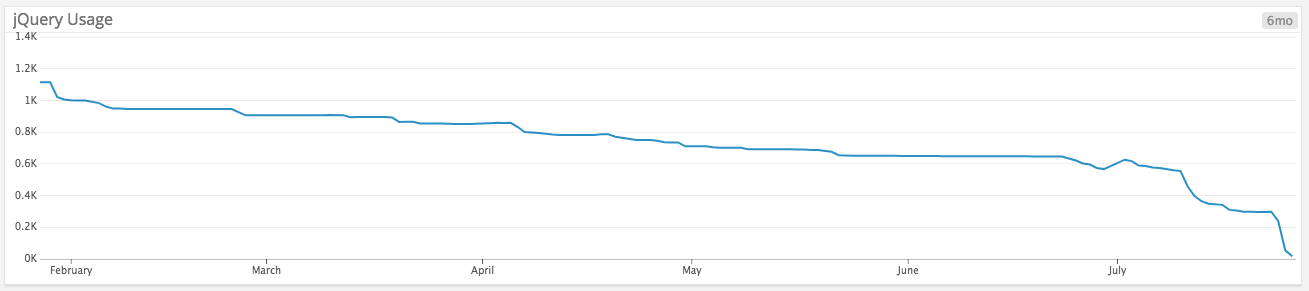 Graph of jQuery usage going down over time.