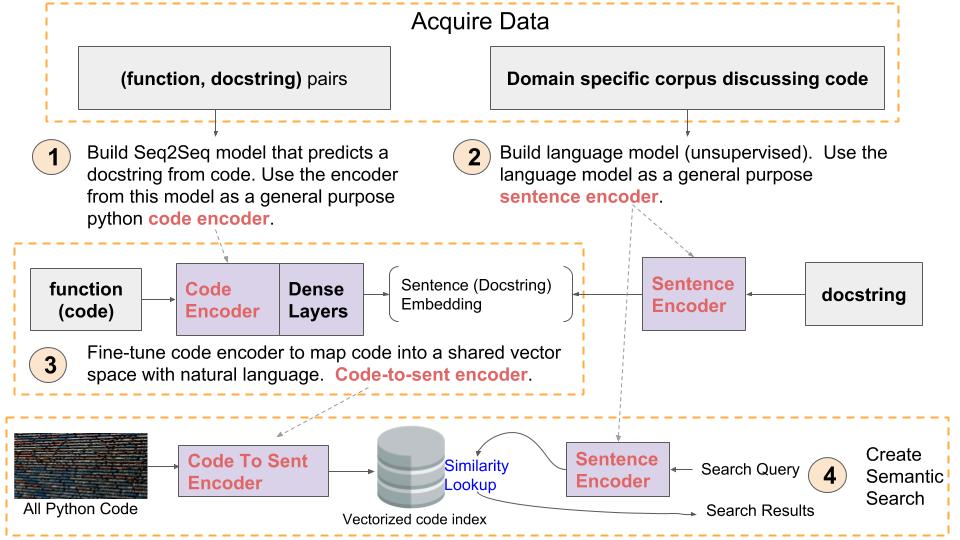 code summarizer