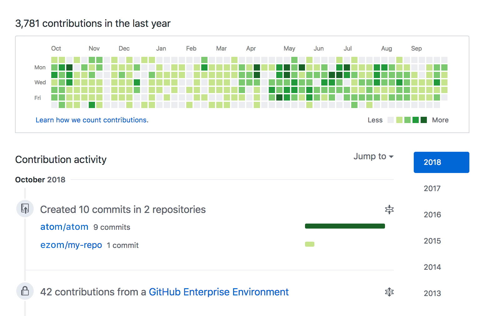 Contributions from a GitHub Enterprise environment