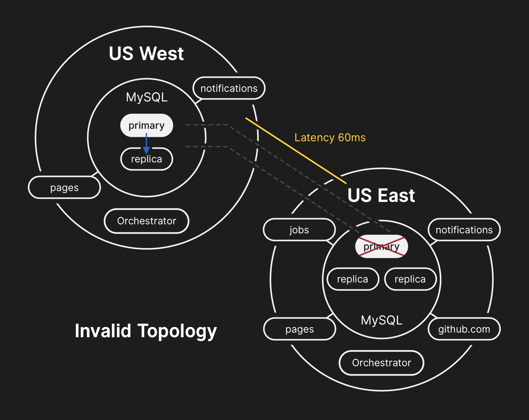 In the invalid topology, replication from US West to US East is broken and apps are unable to read from current replicas as they depend on low latency to maintain transaction performance.
