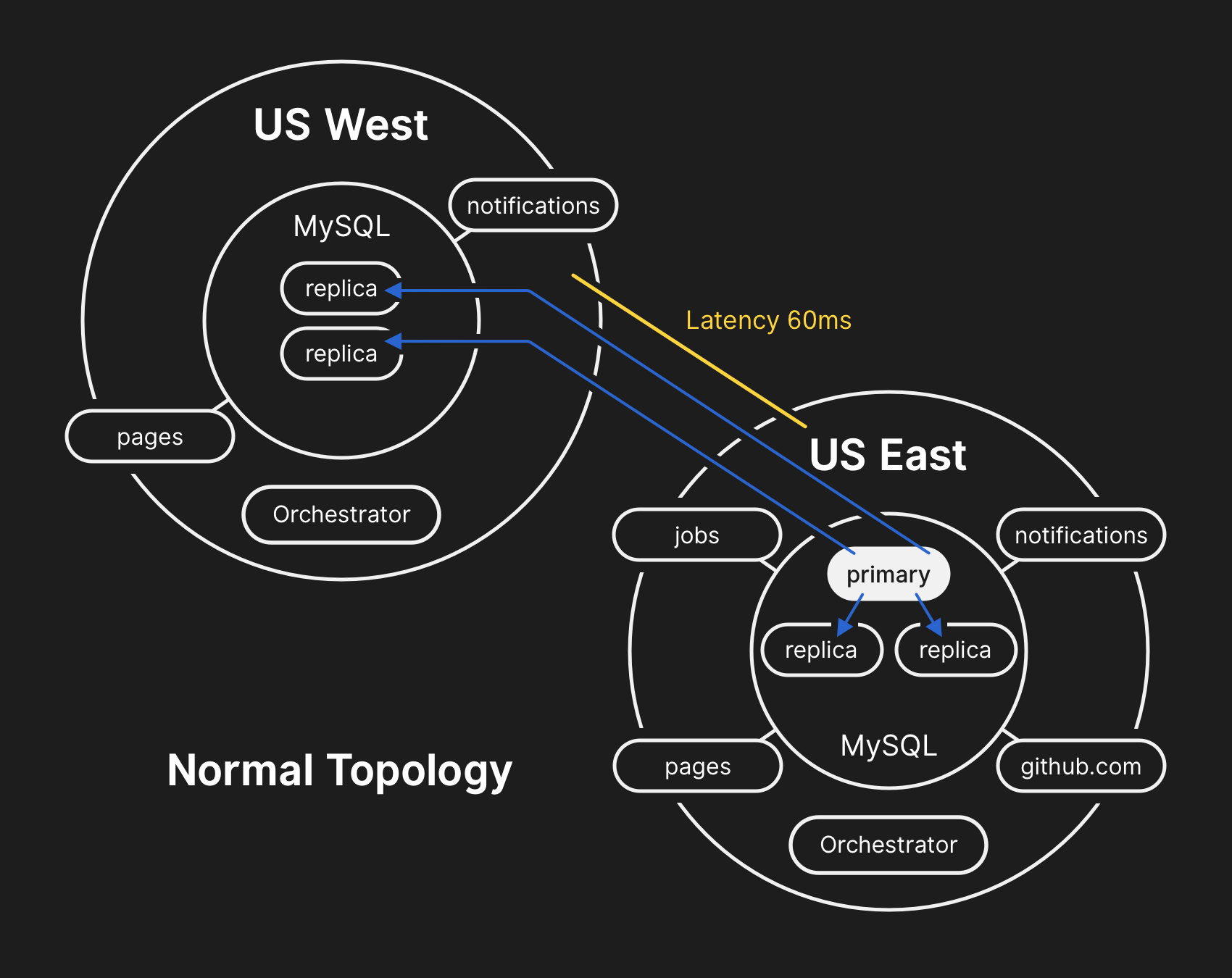 In the normal topology, all apps perform reads locally with low latency.