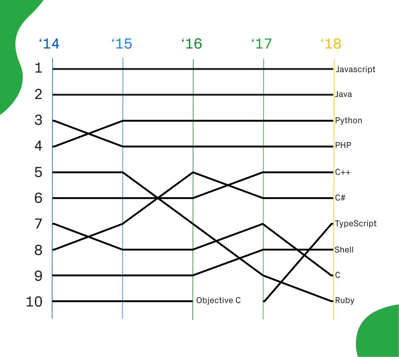 Top programming languages by contributor