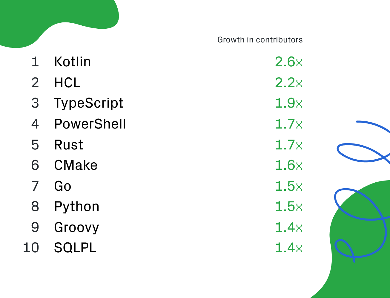 The State of the Octoverse: top programming languages of