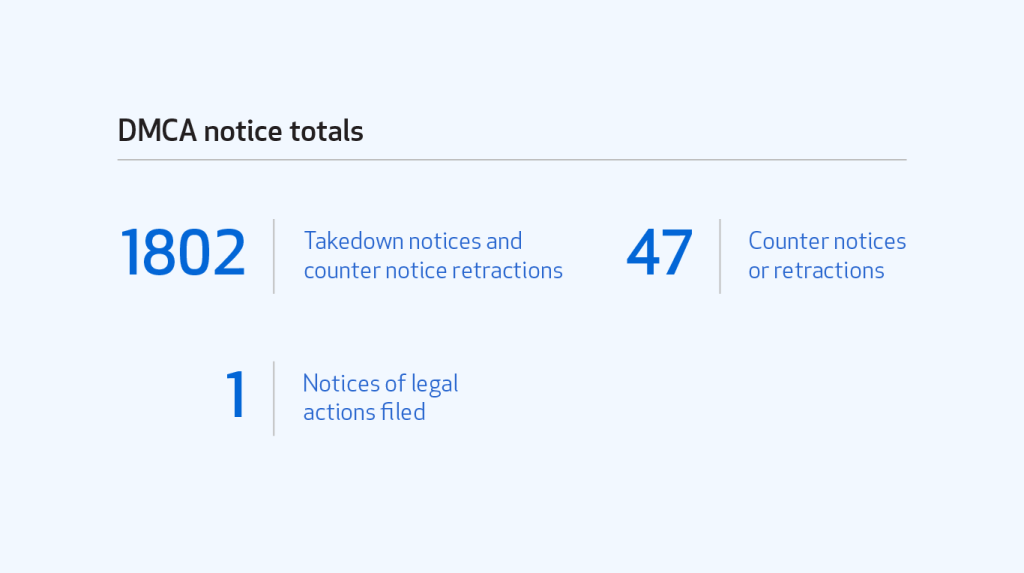 Table of DMCA notice totals by number of takedown notices and counter notice retractions (1802), counter notices or retractions (47), and notices of legal actions filed (1).