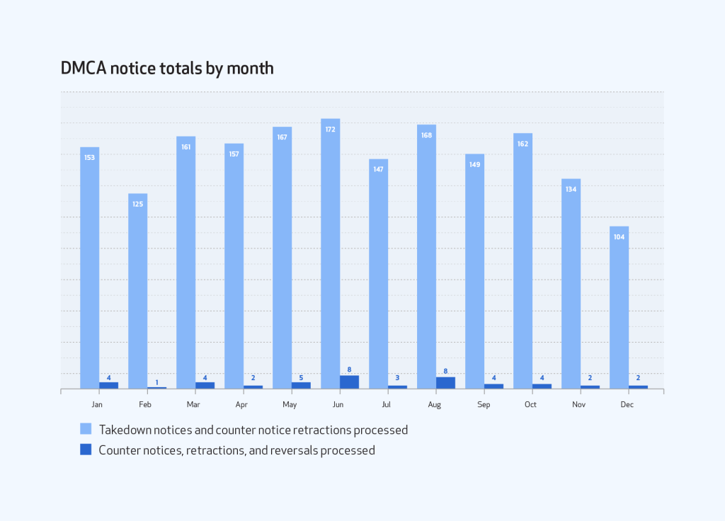 Bar graph of DMCA notice totals by month comparing takedown notices and counter notice retractions processed to counter notices, retractions, and reversals processed.