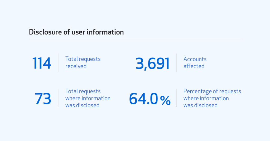 Table showing the number of total requests for disclosure of user information (114), accounts affected (3691), total requests where information was disclosed (73), and percentage of requests for information was disclosed (64.0 percent).