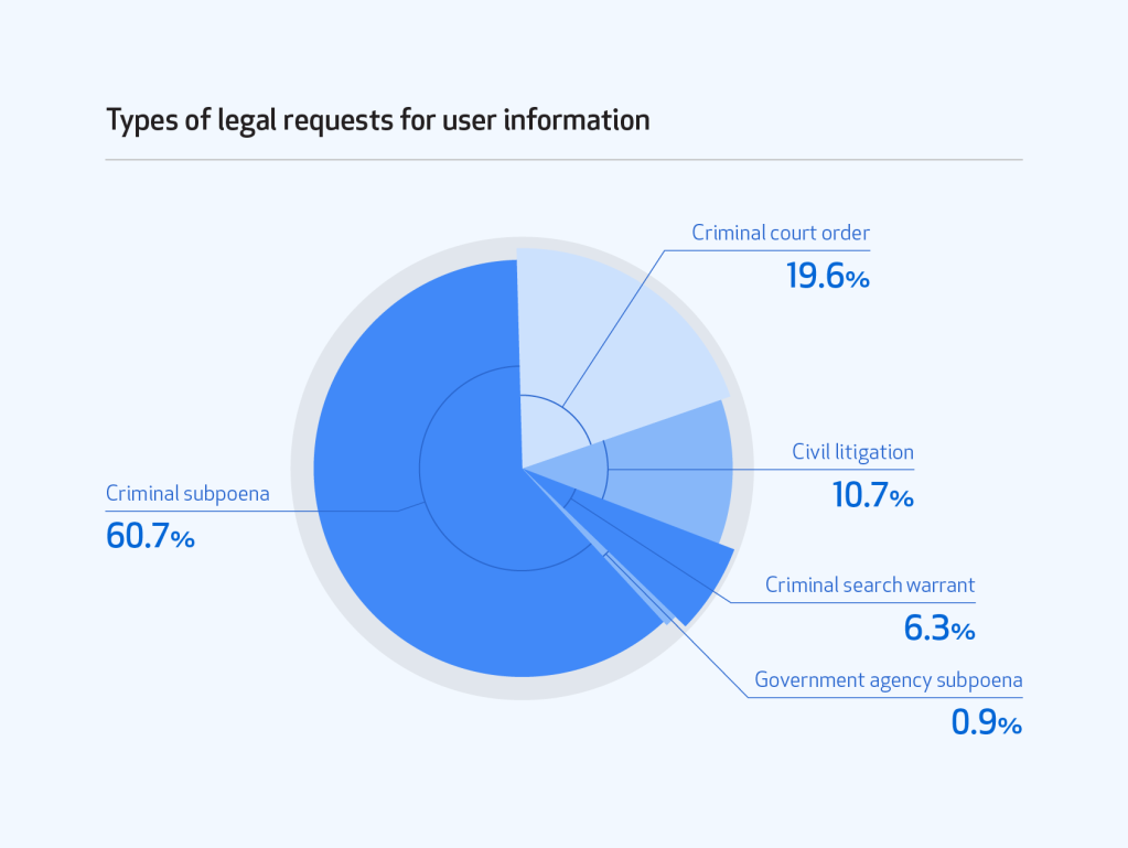 Pie chart showing the different types of legal requests for user information processed: criminal subpoena (60.7 percent), criminal court order (19.6 percent), civil litigation (10.7 percent), criminal search warrant (6.3 percent), government agency subpoena (0.9 percent).