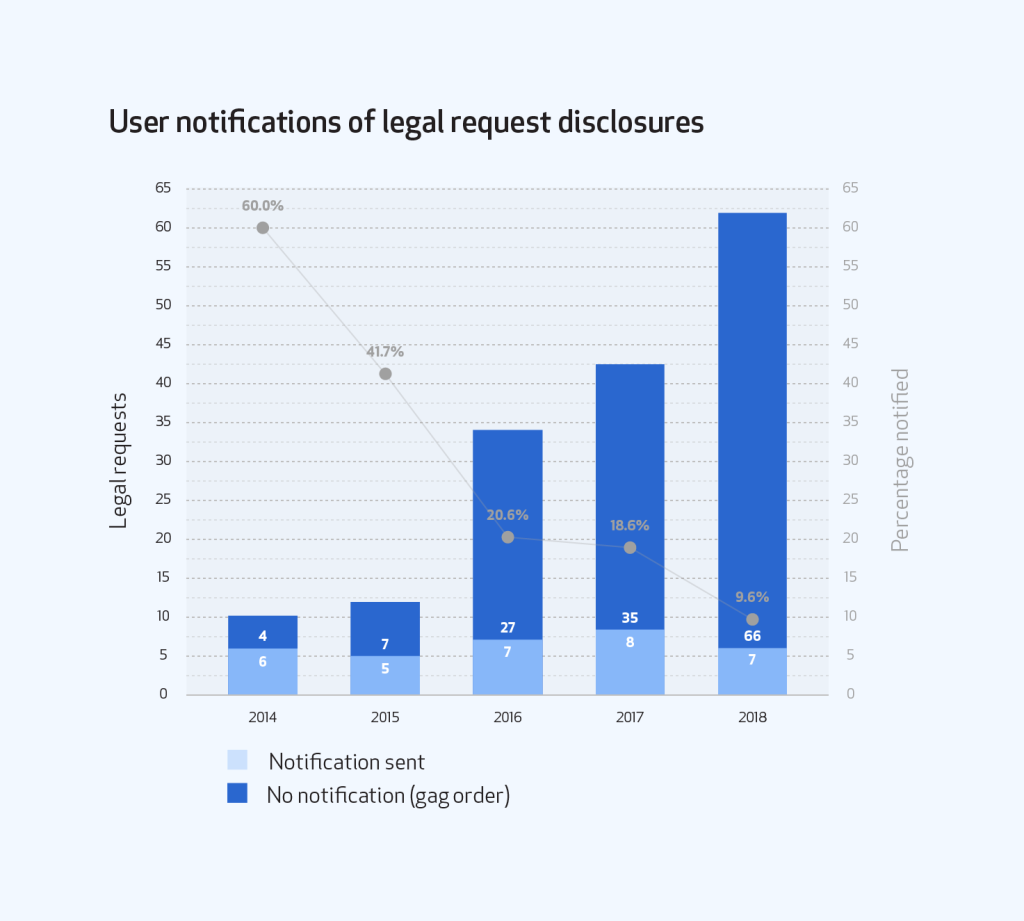 Combined bar graph of user notifications of legal request disclosures broken out by notification sent and no notification (gag order) and line graph showing percentage notified.