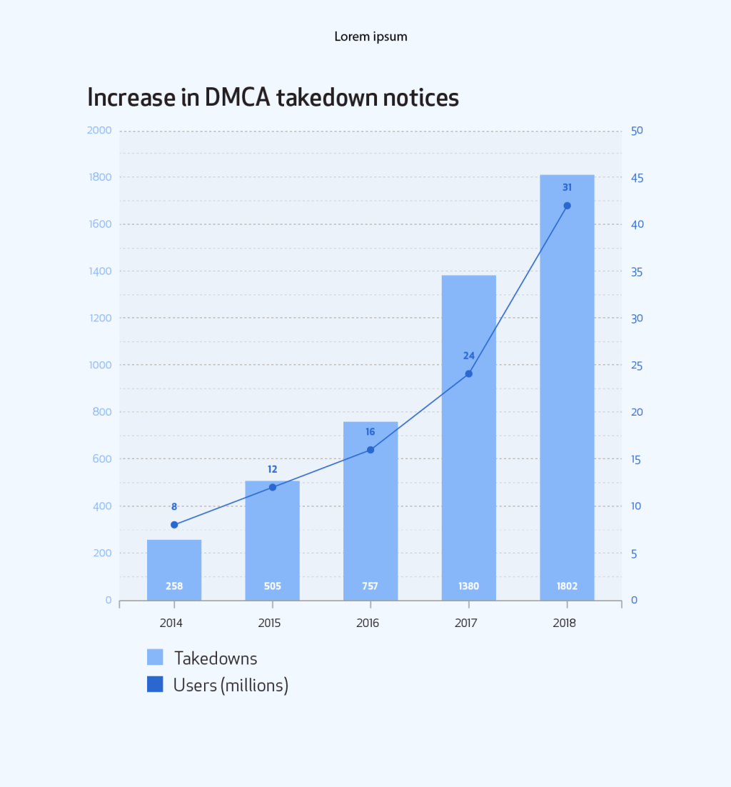 Combined bar and line graph showing increase in DMCA takedown notices when comparing number of takedowns to number of users.